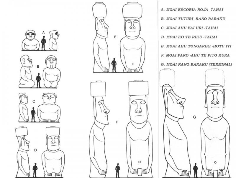 diferentes clases tipos moai