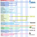 Lista de cajas y bancos españoles