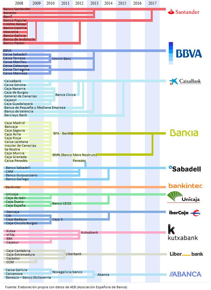 reunificacion bancos