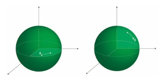 esfera rotacion