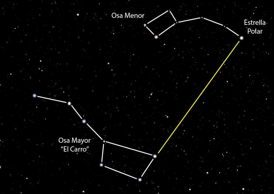 navegacion constelacion osa menor mayor