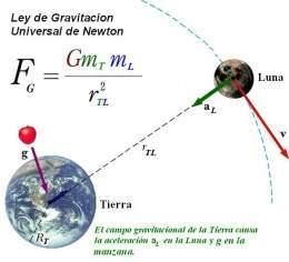 ley gravitacion universal newton