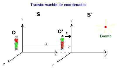 transformaciones lorenz