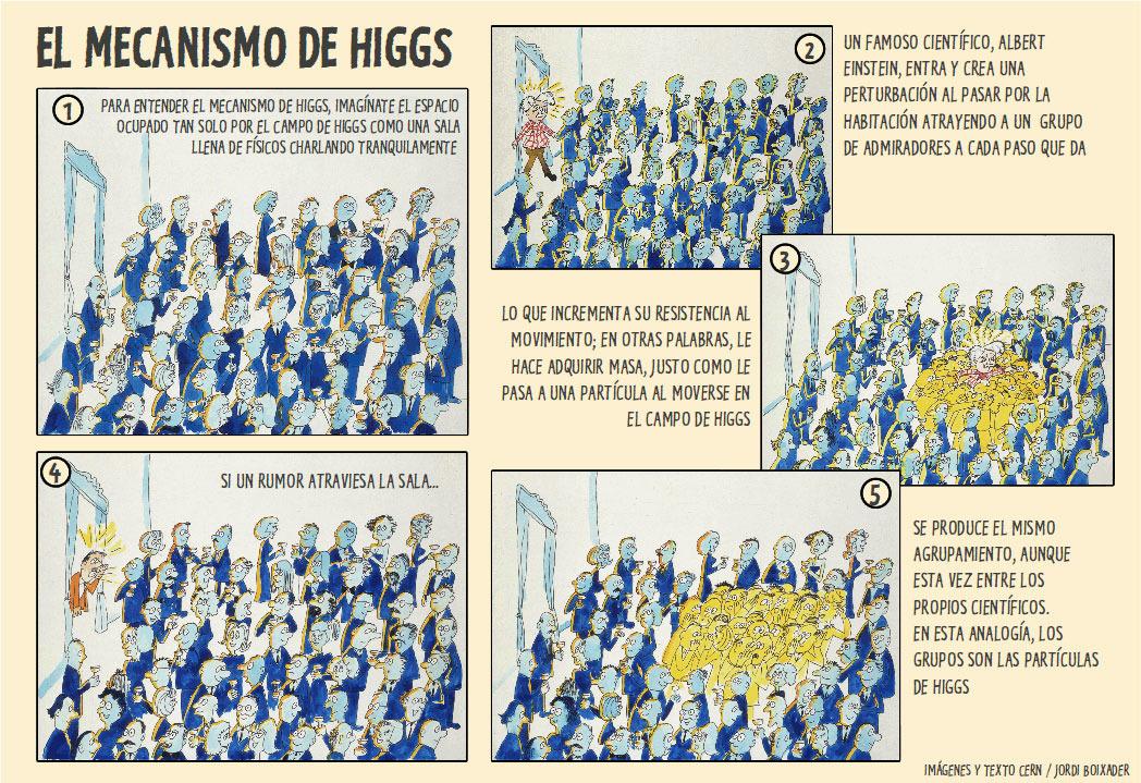 mecanismo boson higgs