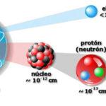 El modelo estándar y el bosón de Higgs: Constituyentes básicos de la materia