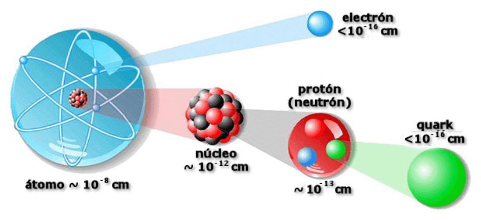 atomo nucleo proton electron quarks
