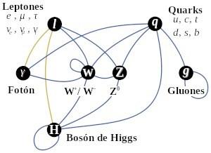 bosones W Z