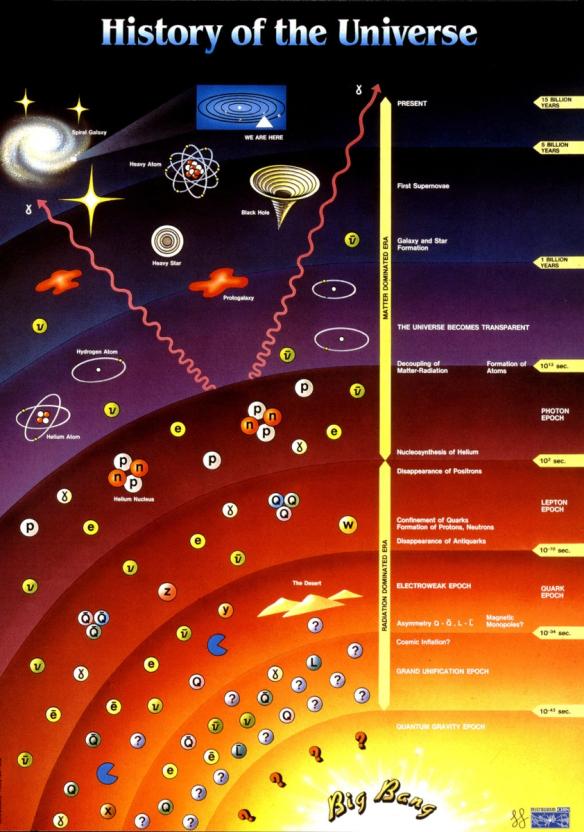 cronologia universo