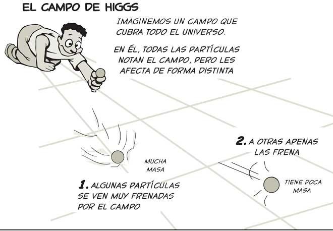 higgs masa