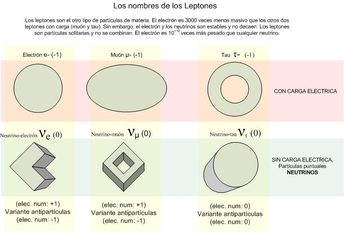 leptones