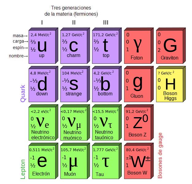 modelo estandar particulas subatomicas