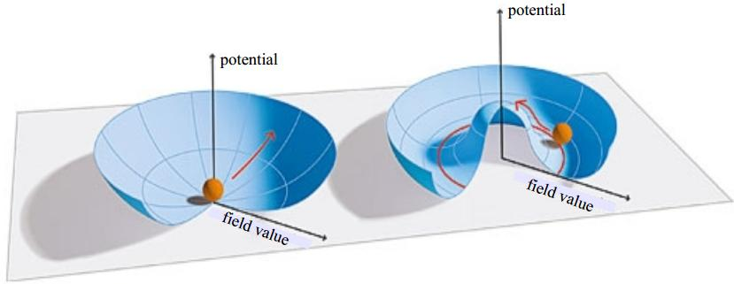 potencial campo higgs