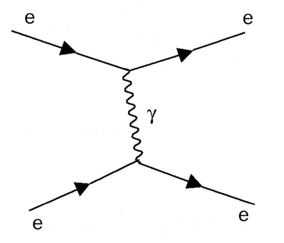 repulsion electrones fotones