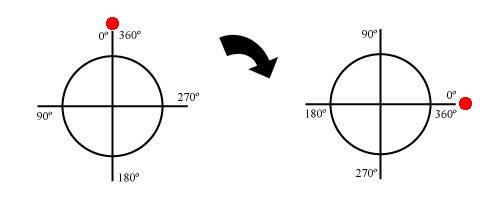 rotacion circunferencia circulo simetria