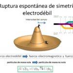 El modelo estándar y el bosón de Higgs: Ruptura espontánea de la simetría