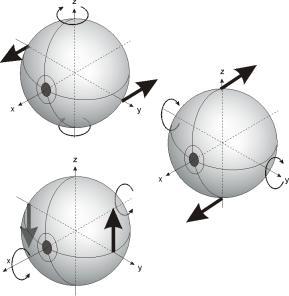 simetria esfera