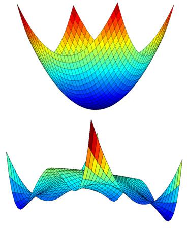El modelo estándar y el bosón de Higgs: Ruptura electrodébil