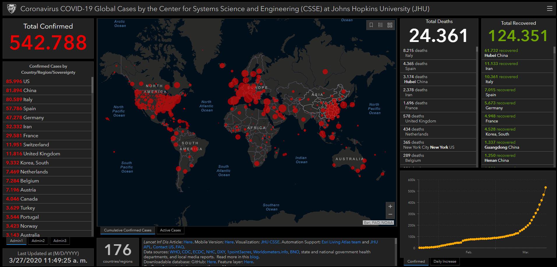 coronavirus covid-19 estadisticas globales mapa 27 marzo 2020