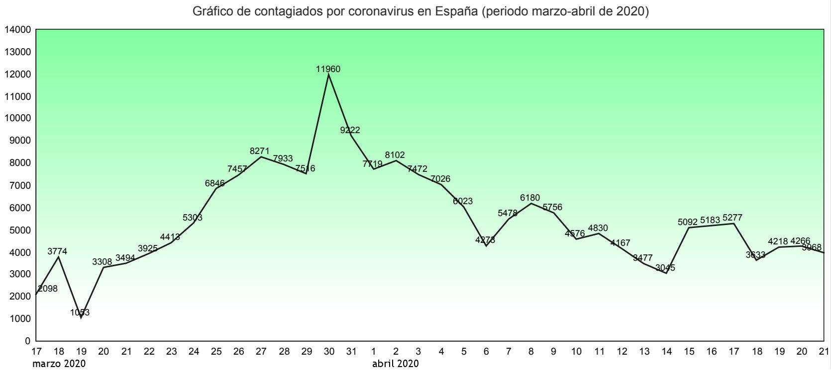 contagiados coronavirus espana datos grafica