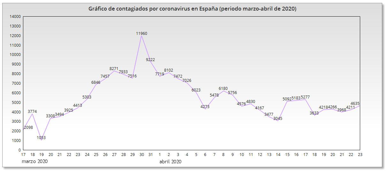 coronavirus contagiados espana datos grafica