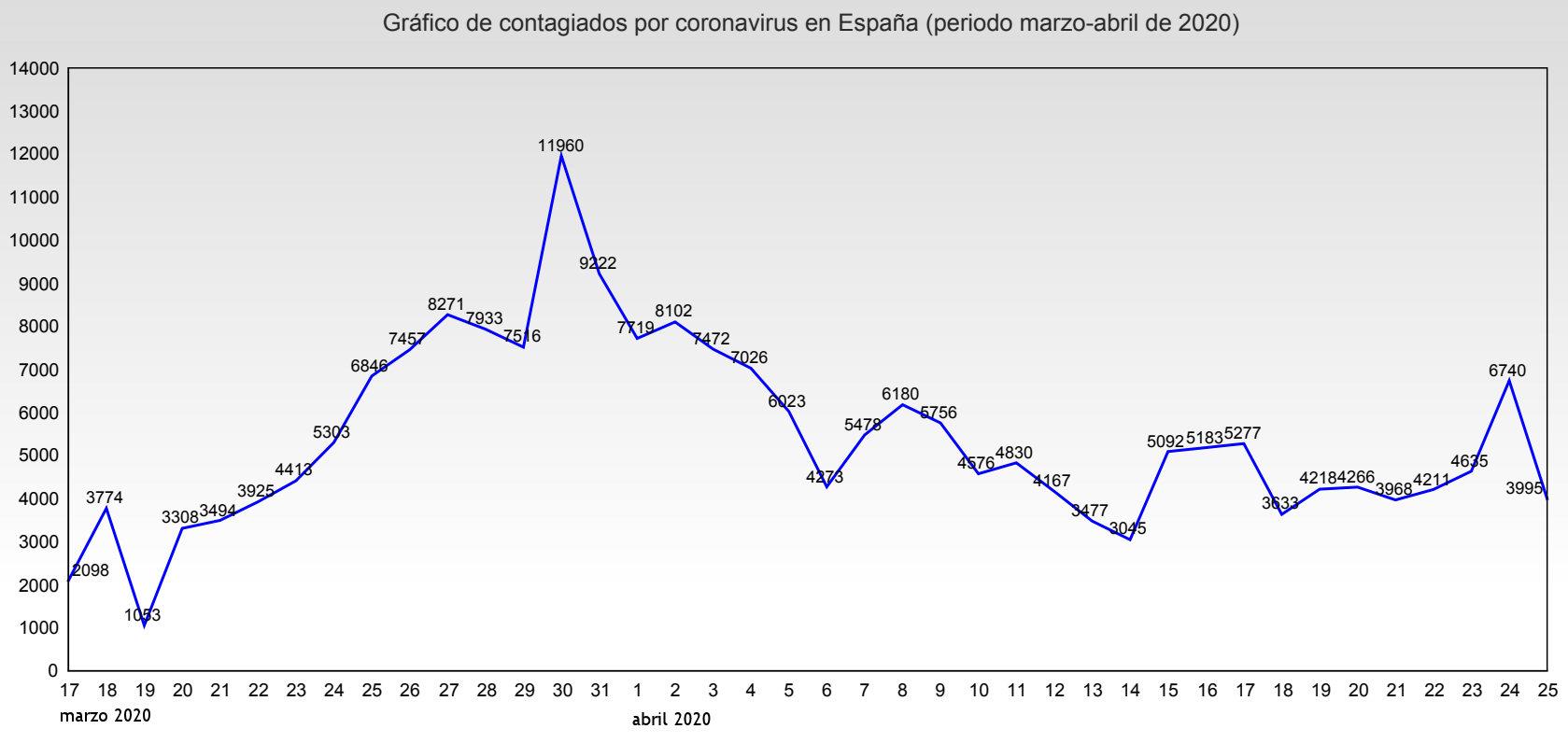 coronavirus contagiados espana diagrama lineal