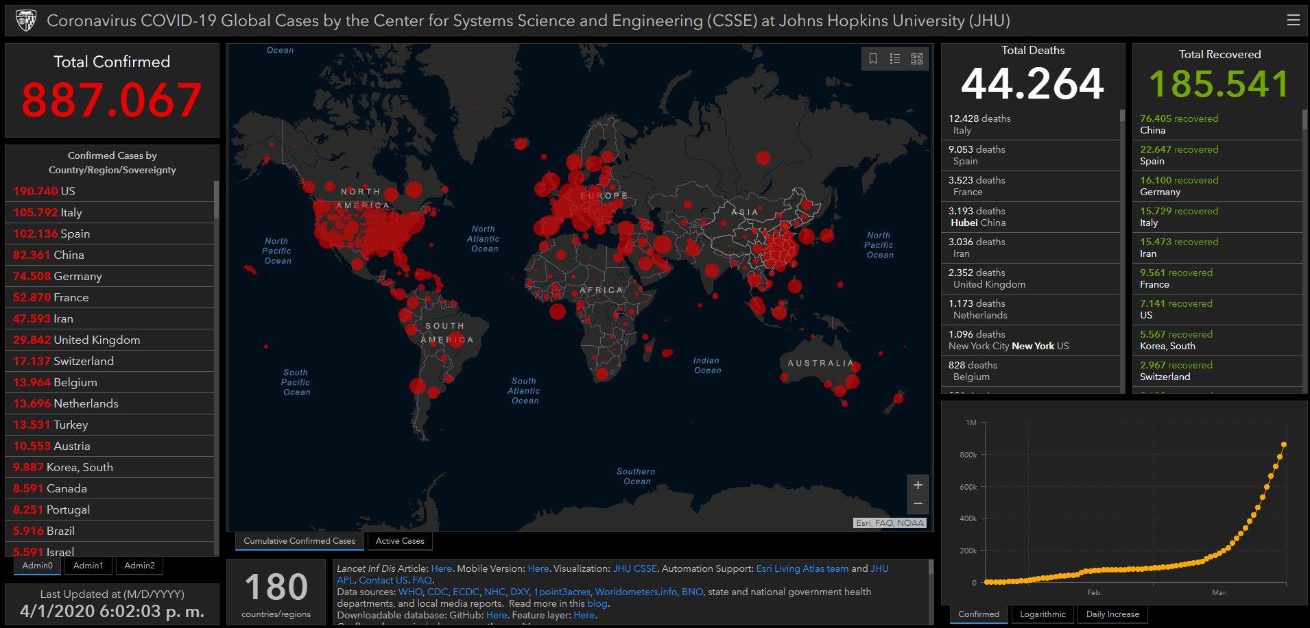 coronavirus covid estadisticas globales mapa 1 abril 2020