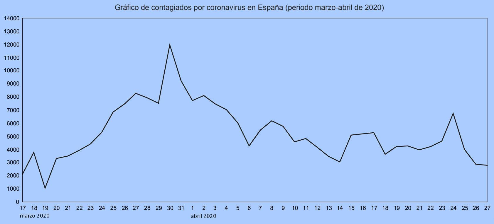 coronavirus infectados espana diagrama