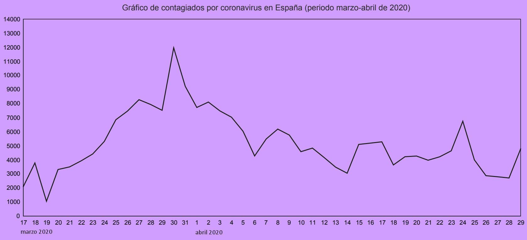 coronavirus infectados espana grafico