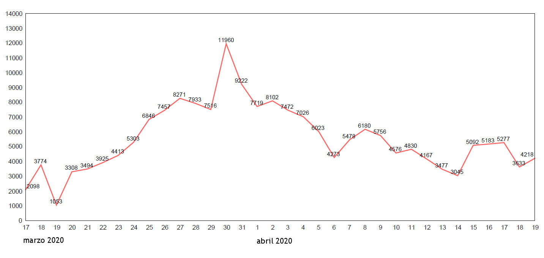 grafica contagiados coronavirus espana