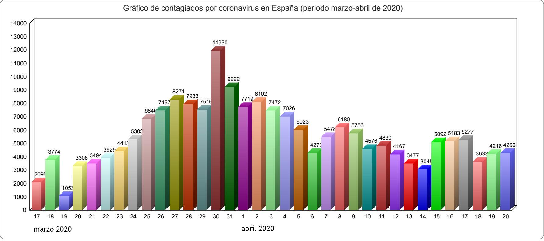 grafico barras contagiados coronavirus espana