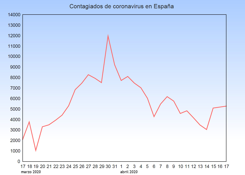 grafico contagiados coronavirus espana