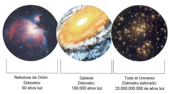 magnitudes universo